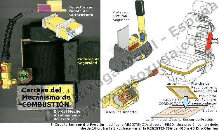Sensores de airbag