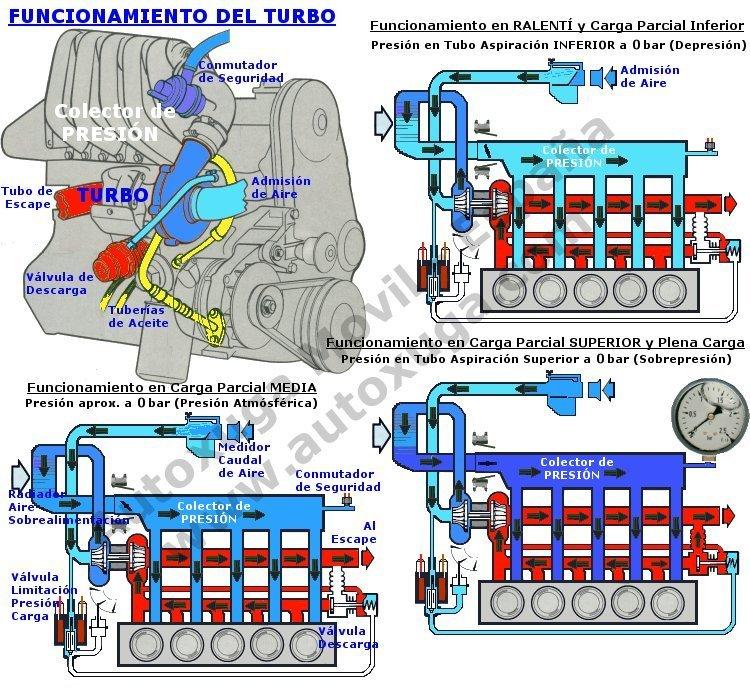 Como aumentar la potencia de un motor diesel