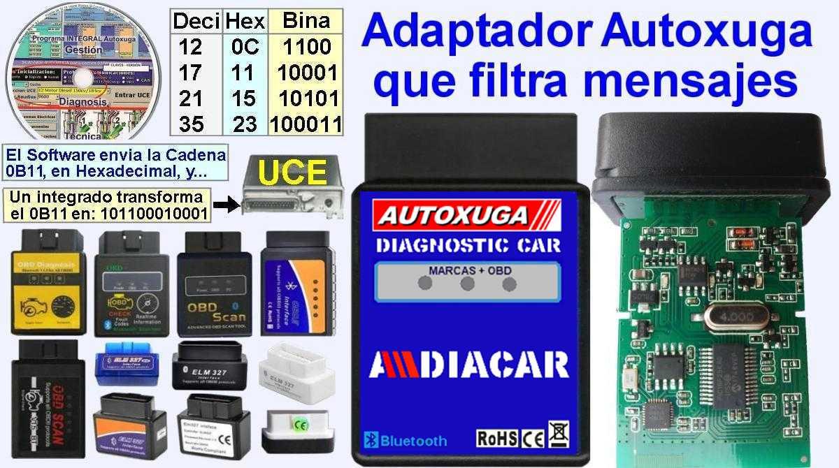 Adaptador de diagnosis Autoxuga que filtra mensajes