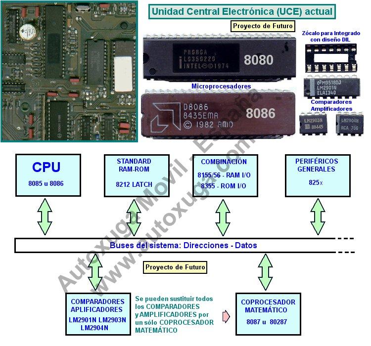Unidad Central Electronica y microprocesadores 8086