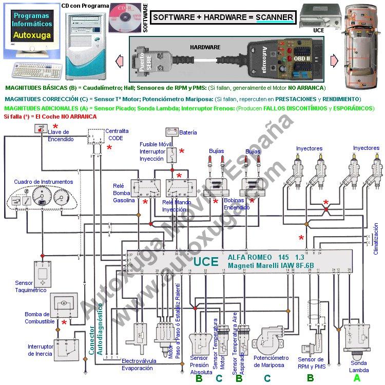 Software de un escaner y circuito de un coche
