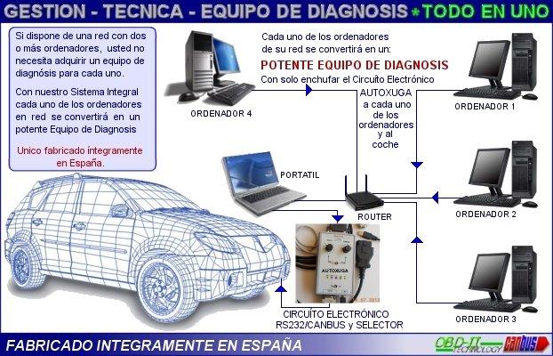 Comunicacion entre ordenador y UCEs coches