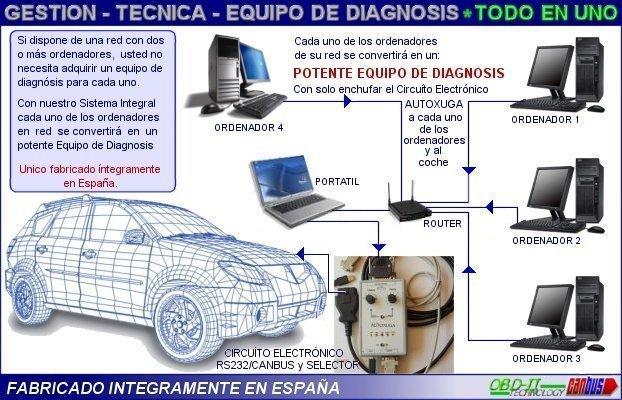 Funcionamiento equipos diagnosis coches