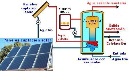 Autoxuga Energia Solar Energia Solar Fotovoltaica